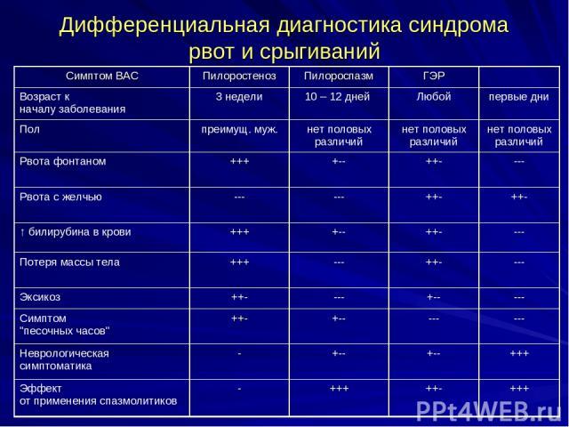 Дифференциальная диагностика синдрома рвот и срыгиваний