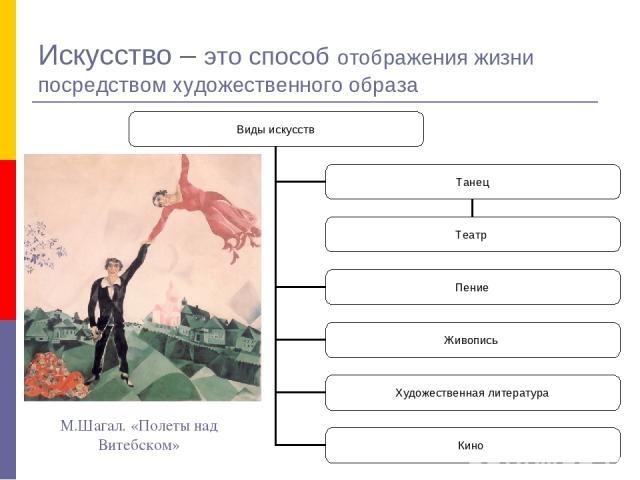 Искусство – это способ отображения жизни посредством художественного образа М.Шагал. «Полеты над Витебском»