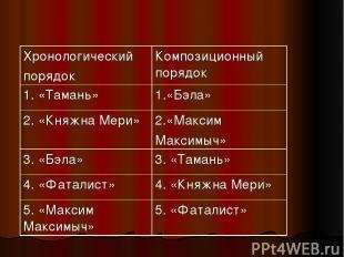 Хронологический порядок Композиционный порядок 1. «Тамань» 1.«Бэла» 2. «Княжна М