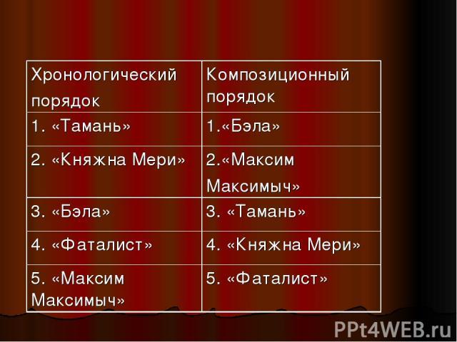 Хронологический порядок Композиционный порядок 1. «Тамань» 1.«Бэла» 2. «Княжна Мери» 2.«Максим Максимыч» 3. «Бэла» 3. «Тамань» 4. «Фаталист» 4. «Княжна Мери» 5. «Максим Максимыч» 5. «Фаталист»