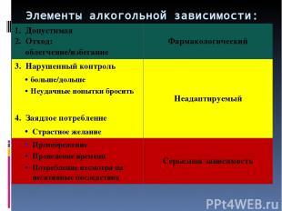 Элементы алкогольной зависимости: 1.Допустимая 2.Отход: облегчение/избегание Фар