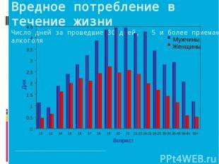 Вредное потребление в течение жизни Число дней за прошедшие 30 дней, с 5 и более