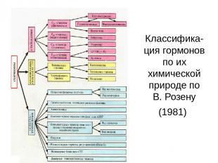 Классифика-ция гормонов по их химической природе по В. Розену (1981)
