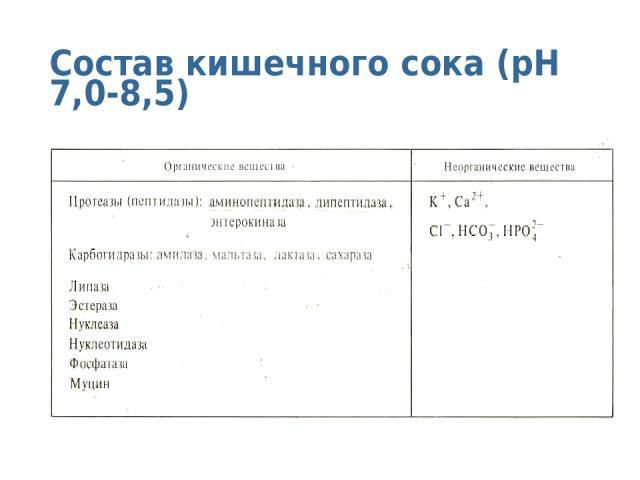 Состав кишечного сока (pH 7,0-8,5)