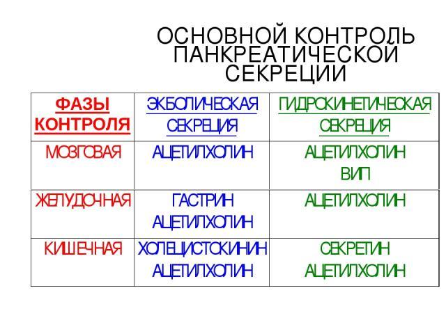 ОСНОВНОЙ КОНТРОЛЬ ПАНКРЕАТИЧЕСКОЙ СЕКРЕЦИИ