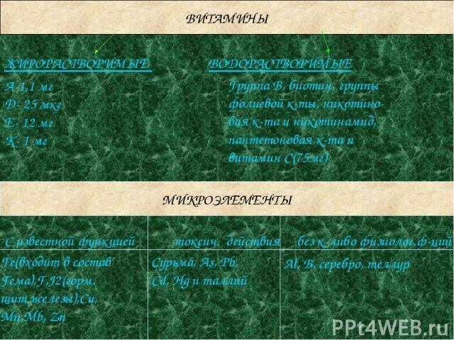 ВИТАМИНЫ ЖИРОРАСТВОРИМЫЕ ВОДОРАСТВОРИМЫЕ A-1,1 мг D- 25 мкг E- 12 мг K- 1 мг Группа В, биотин, группы фолиевой к-ты, никотино- вая к-та и никотинамид, пантетоновая к-та и витамин С(75мг) МИКРОЭЛЕМЕНТЫ С известной функцией токсич. действия без к-либо…