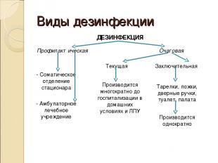 Виды дезинфекции ДЕЗИНФЕКЦИЯ Профилактическая Очаговая - Соматическое отделение