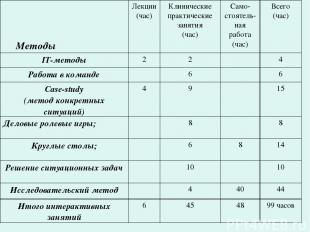 Методы Лекции (час) Клинические практические занятия (час) Само-стоятель-ная раб