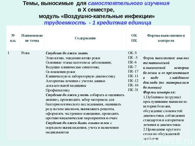 Темы, выносимые для самостоятельного изучения в Х семестре, модуль «Воздушно-капельные инфекции» трудоемкость - 1 кредитная единица