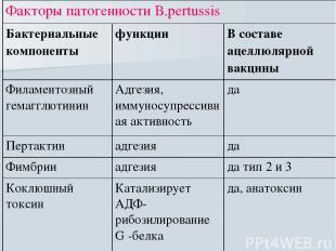 Факторы патогенности В.рertussis Бактериальные компоненты функции В составе ацел