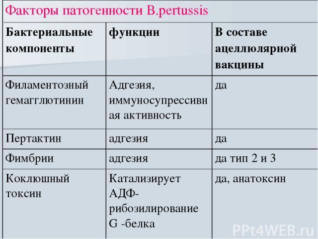 Факторы патогенности В.рertussis Бактериальные компоненты функции В составе ацеллюлярной вакцины Филаментозный гемагглютинин Адгезия, иммуносупрессивная активность да Пертактин адгезия да Фимбрии адгезия да тип 2 и 3 Коклюшный токсин Катализирует АД…