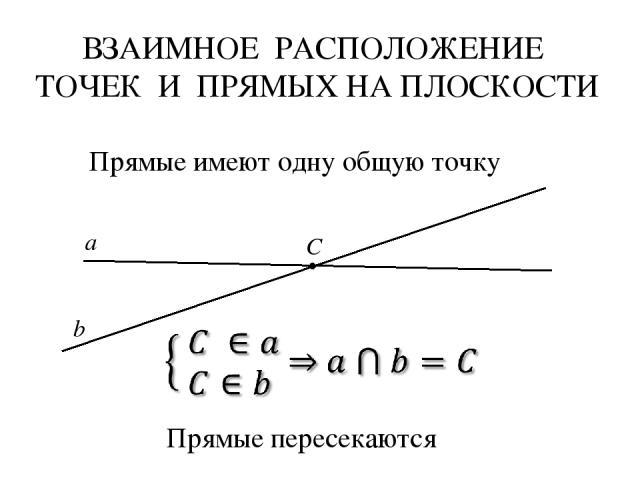 ВЗАИМНОЕ РАСПОЛОЖЕНИЕ ТОЧЕК И ПРЯМЫХ НА ПЛОСКОСТИ а b C Прямые пересекаются Прямые имеют одну общую точку