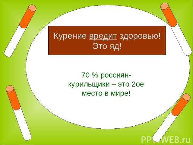 70 % россиян- курильщики – это 2ое место в мире! Курение вредит здоровью! Это яд!