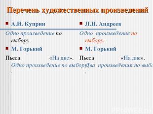 А.И. Куприн Одно произведение по выбору М. Горький Пьеса «На дне». Одно произвед