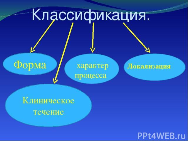 Классификация. Форма характер процесса Локализация Клиническое течение