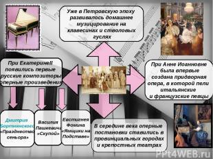 Уже в Петровскую эпоху развивалось домашнее музицирование на клавесинах и стволо