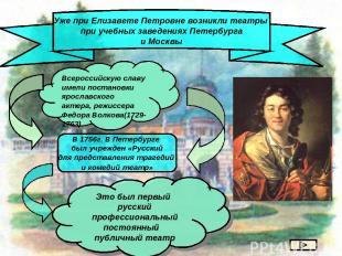 Уже при Елизавете Петровне возникли театры при учебных заведениях Петербурга и М