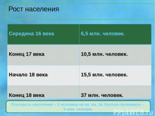 Рост населения Плотность населения – 2 человека на кв. км. За Уралом проживало –