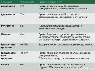 Сословия Численность Права и обязанности Дворянство 1% Права: владение землёй, с