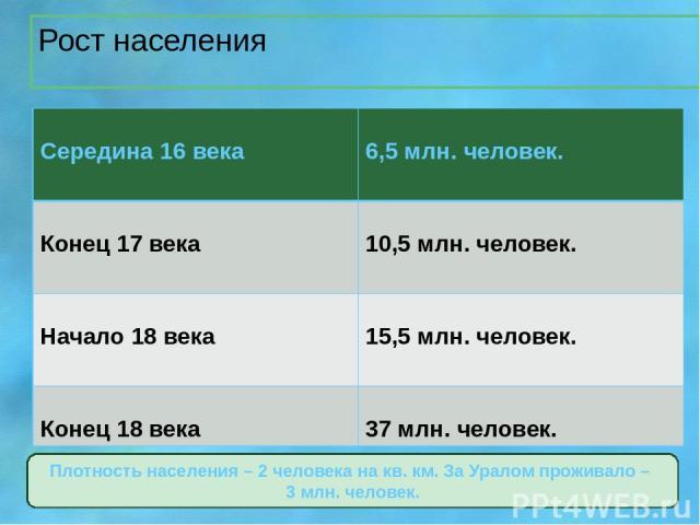 Рост населения Плотность населения – 2 человека на кв. км. За Уралом проживало – 3 млн. человек. Середина 16 века 6,5 млн. человек. Конец 17 века 10,5 млн. человек. Начало 18 века 15,5 млн. человек. Конец 18 века 37 млн. человек.