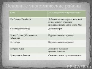 Основные экономические районы Урал Металлургическое производство Юг России (Донб