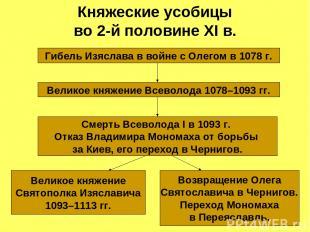 Княжеские усобицы во 2-й половине XI в. Гибель Изяслава в войне с Олегом в 1078