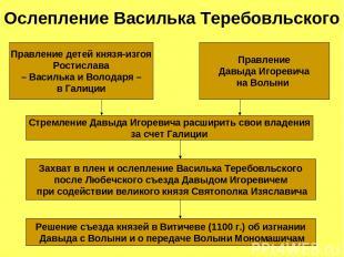 Ослепление Василька Теребовльского Правление детей князя-изгоя Ростислава – Васи