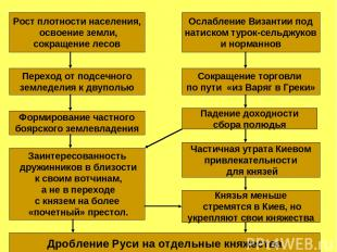 Рост плотности населения, освоение земли, сокращение лесов Ослабление Византии п