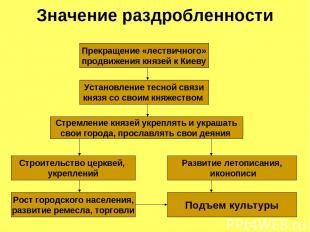Значение раздробленности Прекращение «лествичного» продвижения князей к Киеву Ус