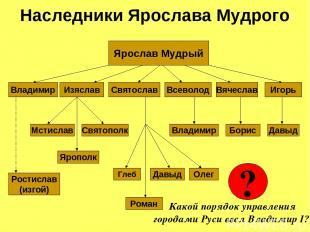 Наследники Ярослава Мудрого Ярослав Мудрый Владимир Изяслав Святослав Ростислав