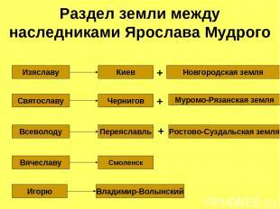 Раздел земли между наследниками Ярослава Мудрого Изяславу Киев Новгородская земл