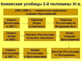 Княжеские усобицы 2-й половины XI в. Смерть Вячеслава в 1057 г. Переход Игоря в