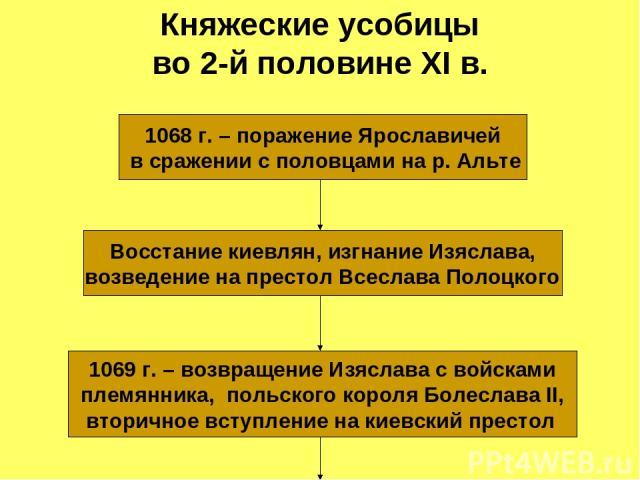 Княжеские усобицы во 2-й половине XI в. 1068 г. – поражение Ярославичей в сражении с половцами на р. Альте Восстание киевлян, изгнание Изяслава, возведение на престол Всеслава Полоцкого 1069 г. – возвращение Изяслава с войсками племянника, польского…