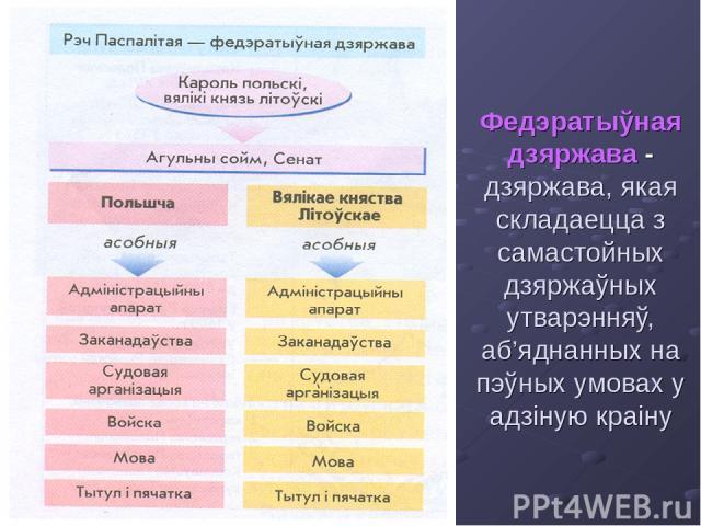 Федэратыўная дзяржава - дзяржава, якая складаецца з самастойных дзяржаўных утварэнняў, аб'яднанных на пэўных умовах у адзіную краіну