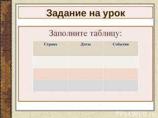 Задание на урок Заполните таблицу: Страна Даты События