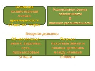 Основная хозяйственная ячейка древнерусского общества - вервь Общественные: земл