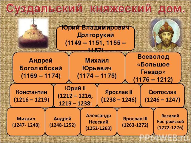 Юрий Владимирович Долгорукий (1149 – 1151, 1155 – 1157) Андрей Боголюбский (1169 – 1174) Михаил Юрьевич (1174 – 1175) Всеволод «Большое Гнездо» (1176 – 1212)