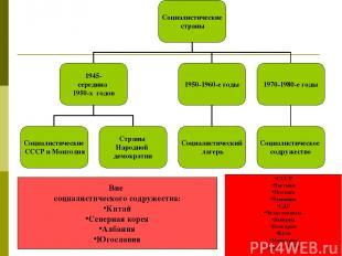 СССР Вьетнам Польша Румыния ГДР Чехословакия Венгрия Болгария Куба Монголия Лаос