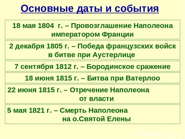 Основные даты и события 18 мая 1804 г. – Провозглашение Наполеона императором Франции 2 декабря 1805 г. – Победа французских войск в битве при Аустерлице 7 сентября 1812 г. – Бородинское сражение 18 июня 1815 г. – Битва при Ватерлоо 22 июня 1815 г. …