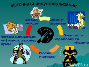 Займы у населения Хлебный экспорт Продажа сырья(нефть, лес) золота, сокровищ муз