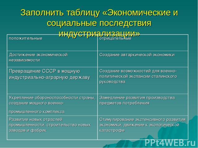 Заполнить таблицу «Экономические и социальные последствия индустриализации» положительные отрицательные Достижение экономической независимости Создание автаркической экономики Превращение СССР в мощную индустриально-аграрную державу Создание возможн…