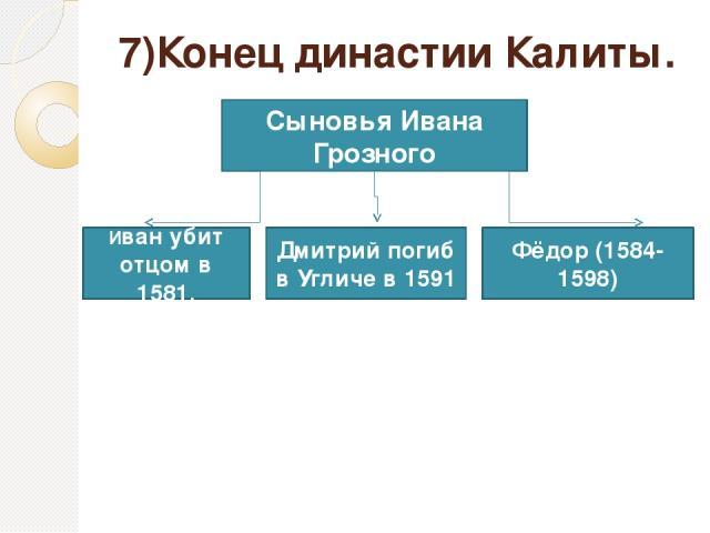 7)Конец династии Калиты. Сыновья Ивана Грозного Фёдор (1584-1598) Дмитрий погиб в Угличе в 1591 Иван убит отцом в 1581.