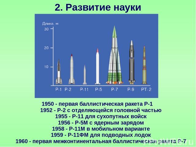 2. Развитие науки 1950 - первая баллистическая ракета Р-1 1952 - Р-2 с отделяющейся головной частью 1955 - Р-11 для сухопутных войск 1956 - Р-5М с ядерным зарядом 1958 - Р-11М в мобильном варианте 1959 - Р-11ФМ для подводных лодок 1960 - первая межк…