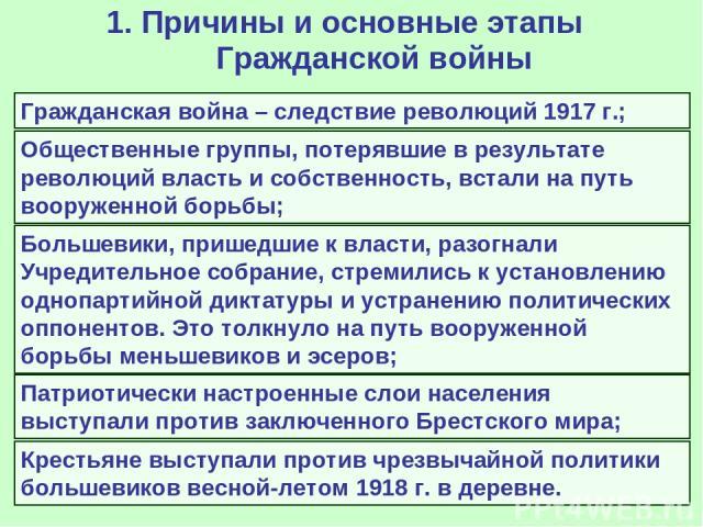 1. Причины и основные этапы Гражданской войны Гражданская война – следствие революций 1917 г.; Общественные группы, потерявшие в результате революций власть и собственность, встали на путь вооруженной борьбы; Большевики, пришедшие к власти, разогнал…