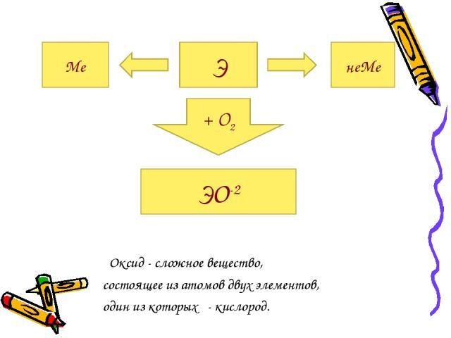 Оксид - сложное вещество, состоящее из атомов двух элементов, один из которых - кислород. Э Ме неМе + О2 ЭО-2