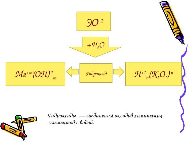 Гидроксиды — соединения оксидов химических элементов с водой. ЭО-2 +Н2О Гидроксид Ме+m(ОН)-1m Н+1n(К.О.)-n