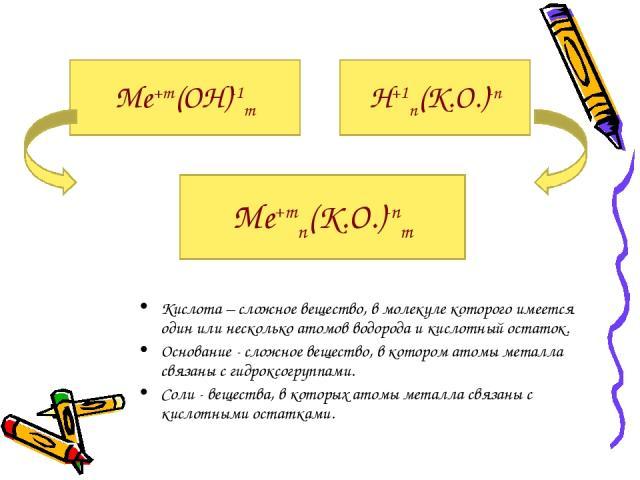 Кислота – сложное вещество, в молекуле которого имеется один или несколько атомов водорода и кислотный остаток. Основание - сложное вещество, в котором атомы металла связаны с гидроксогруппами. Соли - вещества, в которых атомы металла связаны с кисл…