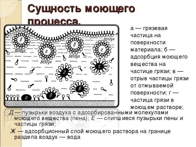 Сущность моющего процесса. Д — пузырьки воздуха с адсорбированными молекулами моющего вещества (пена); Е — слипшиеся пузырьки пены и частицы грязи; Ж — адсорбционный слой моющего раствора на границе раздела воздух — вода а — грязевая частица на пове…