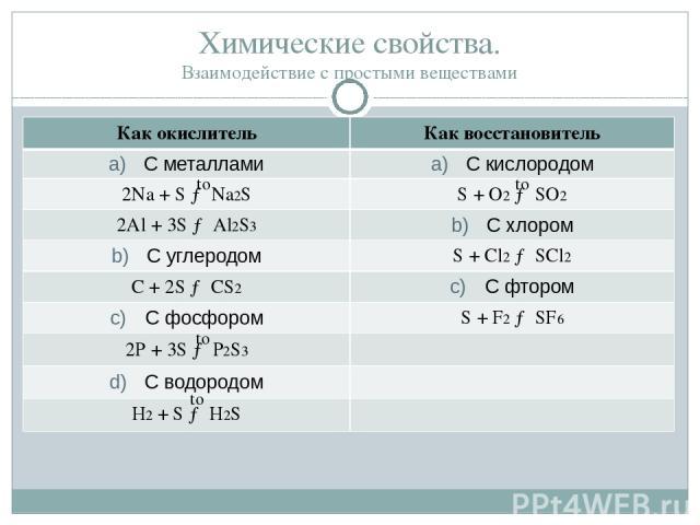 Химические свойства. Взаимодействие с простыми веществами to to to to Как окислитель Как восстановитель С металлами С кислородом 2Na + S → Na2S S + O2→ SO2 2Al + 3S → Al2S3 С хлором С углеродом S + Cl2→ SCl2 C + 2S → CS2 С фтором С фосфором S + F2→ …