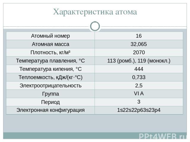 Характеристика атома Атомный номер 16 Атомная масса 32,065 Плотность, кг/м³ 2070 Температура плавления, °С 113 (ромб.), 119 (монокл.) Температура кипения, °С 444 Теплоемкость, кДж/(кг·°С) 0,733 Электроотрицательность 2,5 Группа VI A Период 3 Электро…